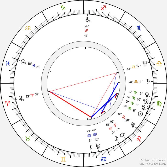 Andrew Denton - Birth horoscope chart