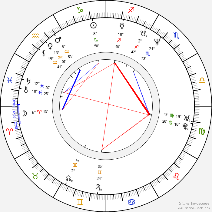 Andrew Fleming - Birth horoscope chart