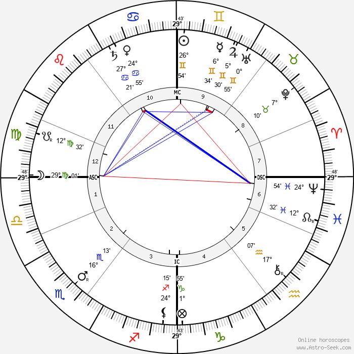 Andrew Forsyth - Birth horoscope chart