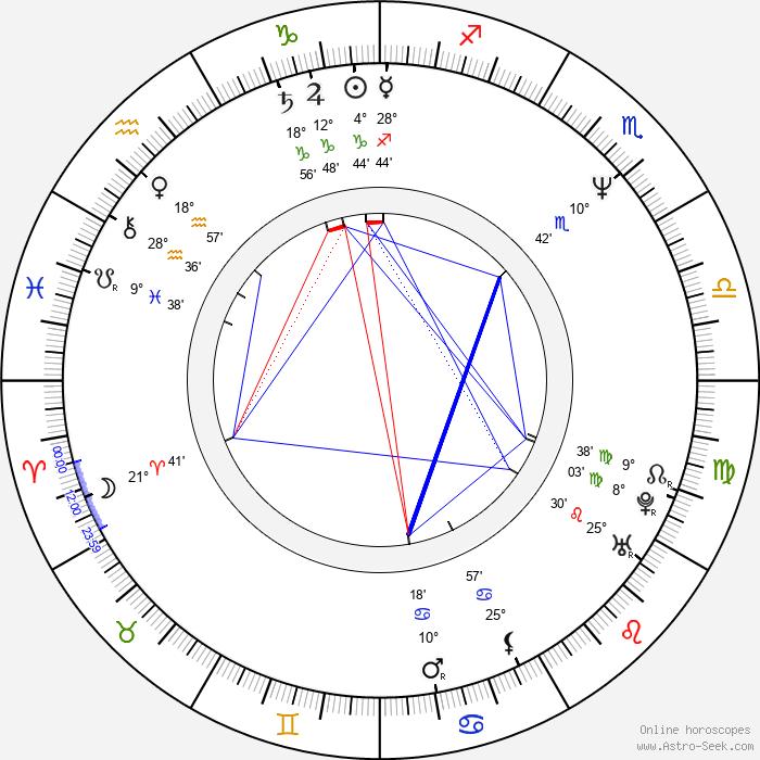Andrew Graham-Dixon - Birth horoscope chart