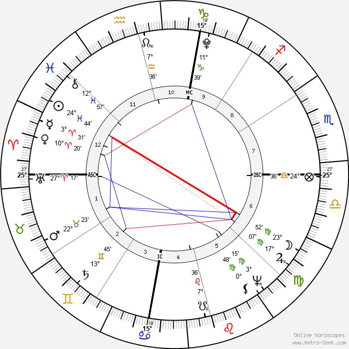 Andrew Jackson - Birth horoscope chart