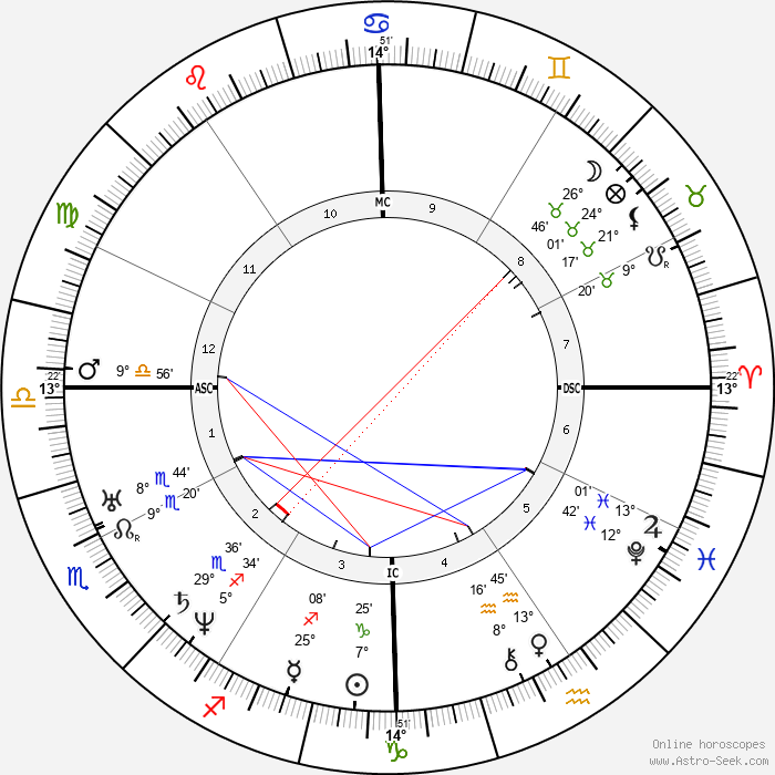 Andrew Johnson - Birth horoscope chart
