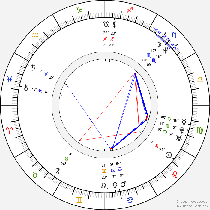 Andrew Kevin Walker - Birth horoscope chart