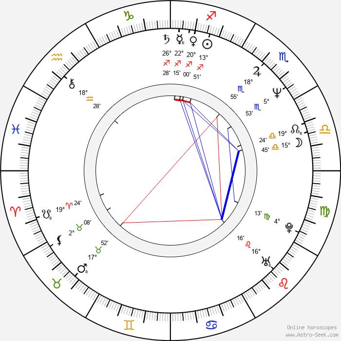 Andrew Kotting - Birth horoscope chart