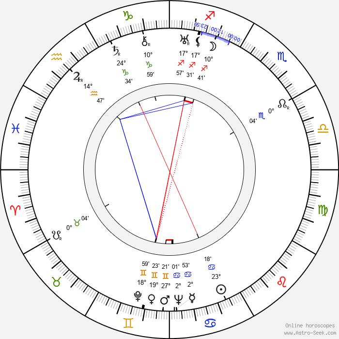 Andrew L. Stone - Birth horoscope chart
