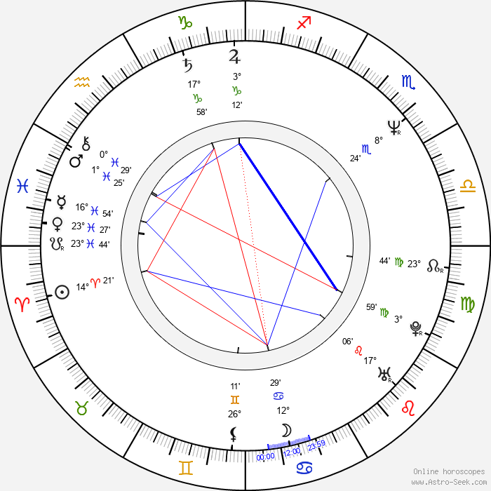 Andrew Lau - Birth horoscope chart