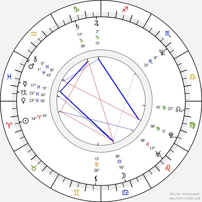 Andrew Lau - Birth horoscope chart