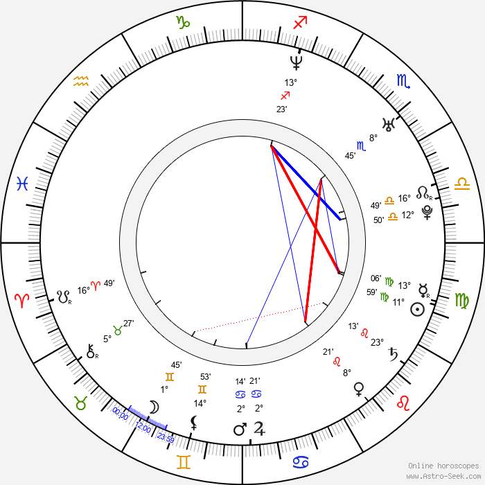 Andrew Levitas - Birth horoscope chart