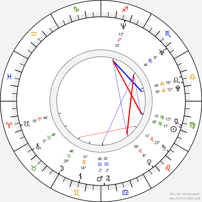 Andrew Levitas - Birth horoscope chart