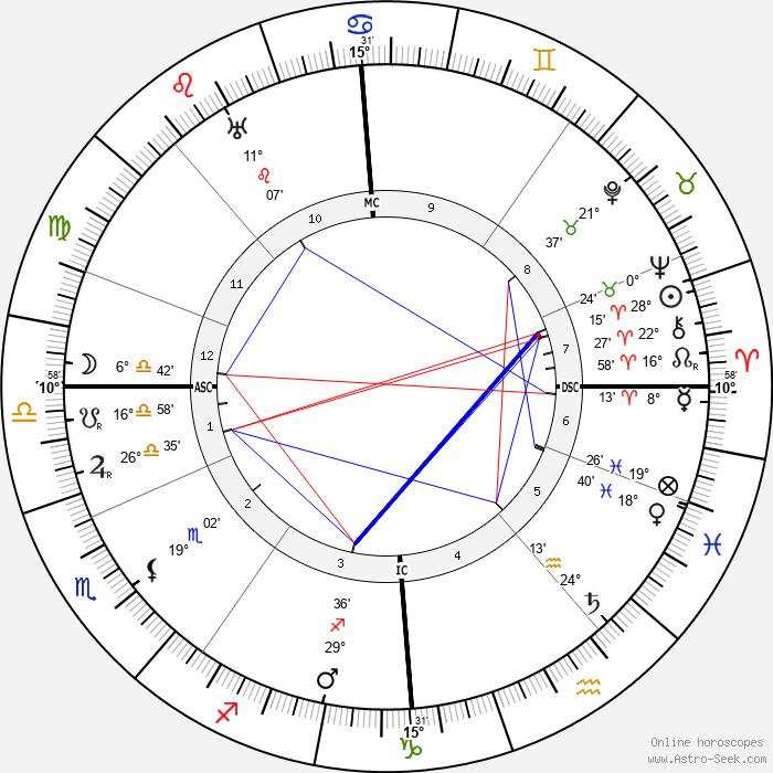 Andrew Lewis - Birth horoscope chart