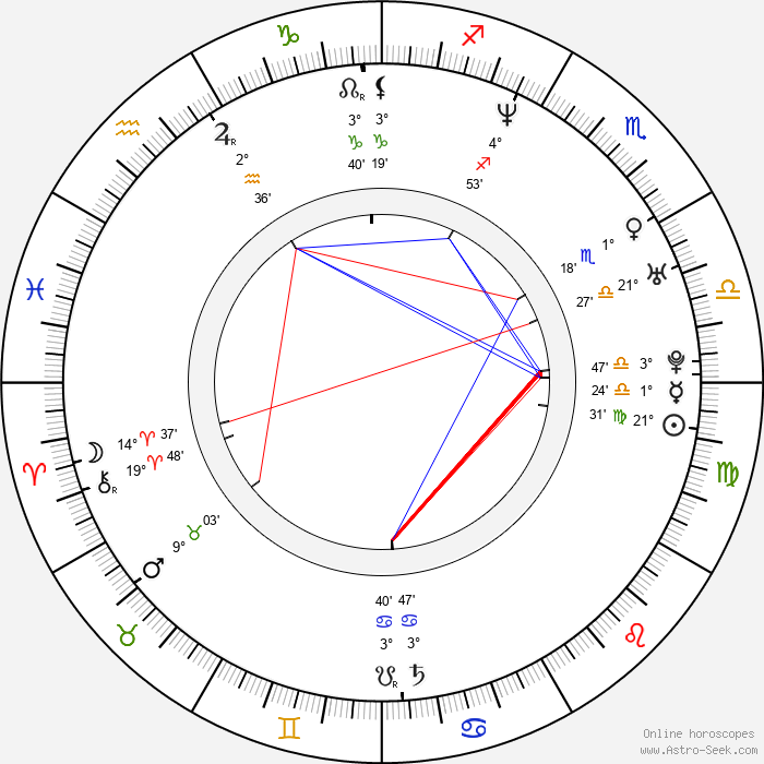 Andrew Lincoln - Birth horoscope chart