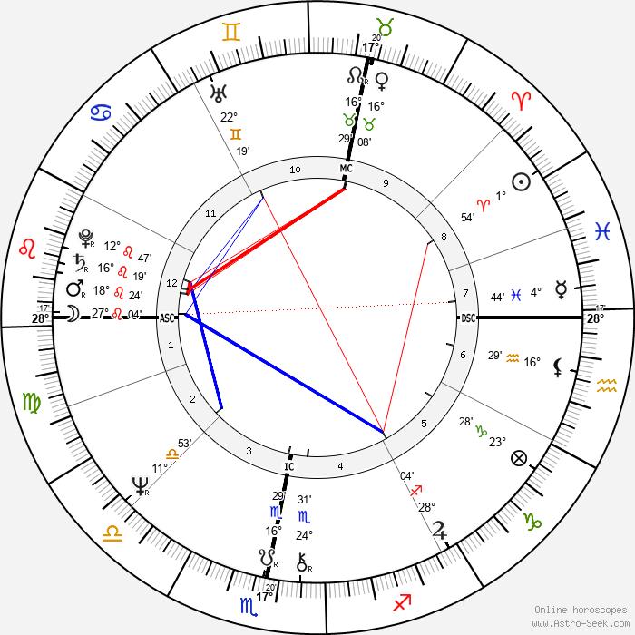 Andrew Lloyd Webber - Birth horoscope chart