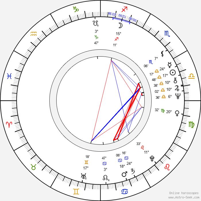Andrew Logan - Birth horoscope chart