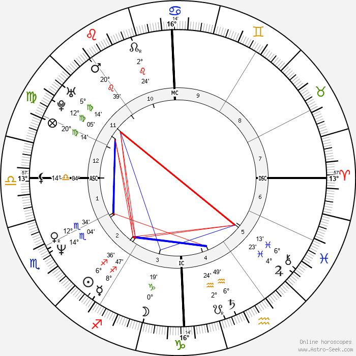 Andrew McCarthy - Birth horoscope chart