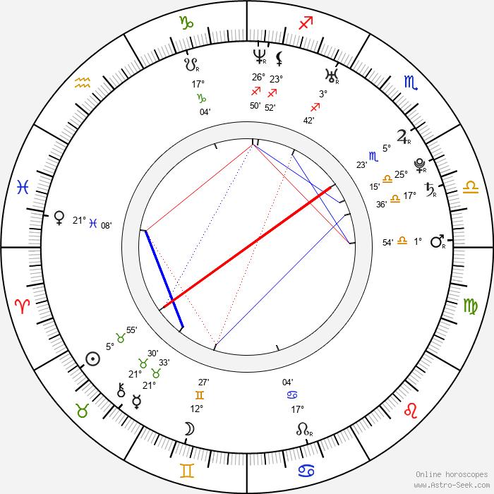Andrew Merkelbach - Birth horoscope chart