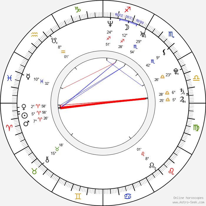 Andrew Moorman - Birth horoscope chart
