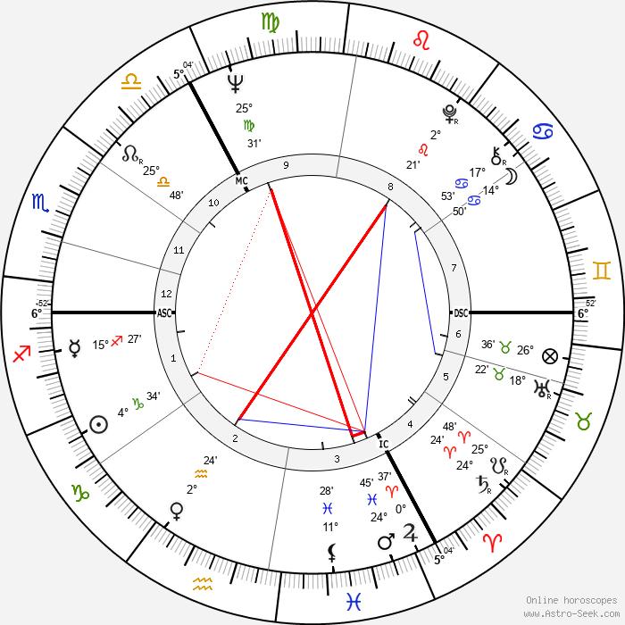 Andrew Parker Bowles - Birth horoscope chart