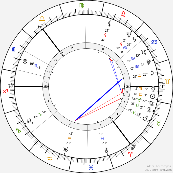 Andrew Renton - Birth horoscope chart