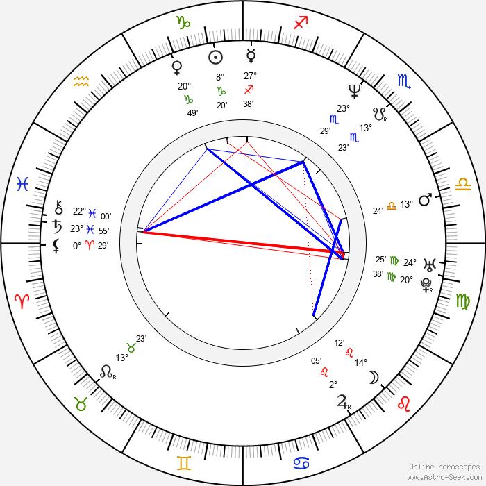 Andrew Shapter - Birth horoscope chart