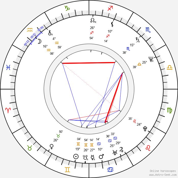 Andrew Stevens - Birth horoscope chart