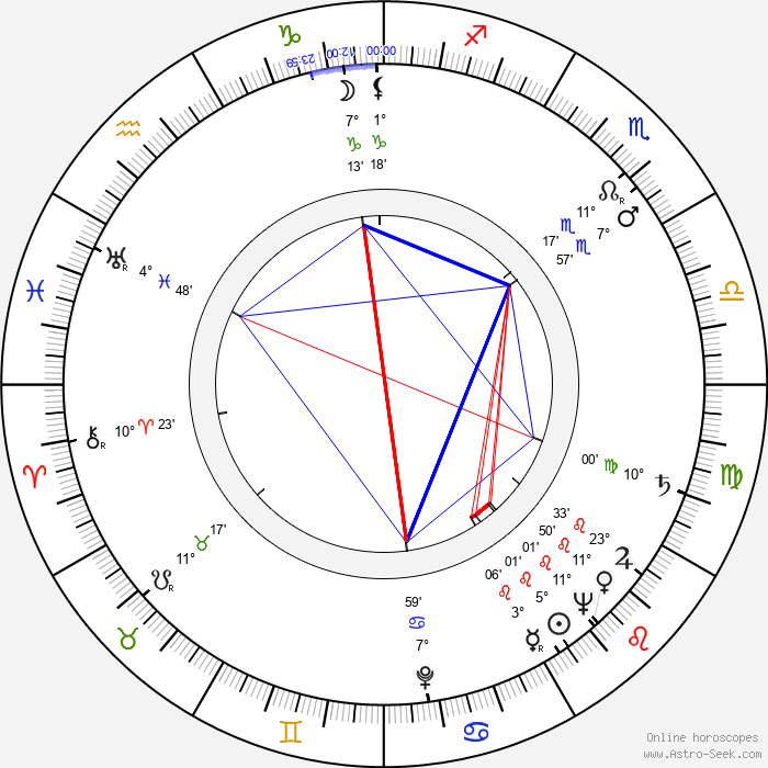 Andrew V. McLaglen - Birth horoscope chart