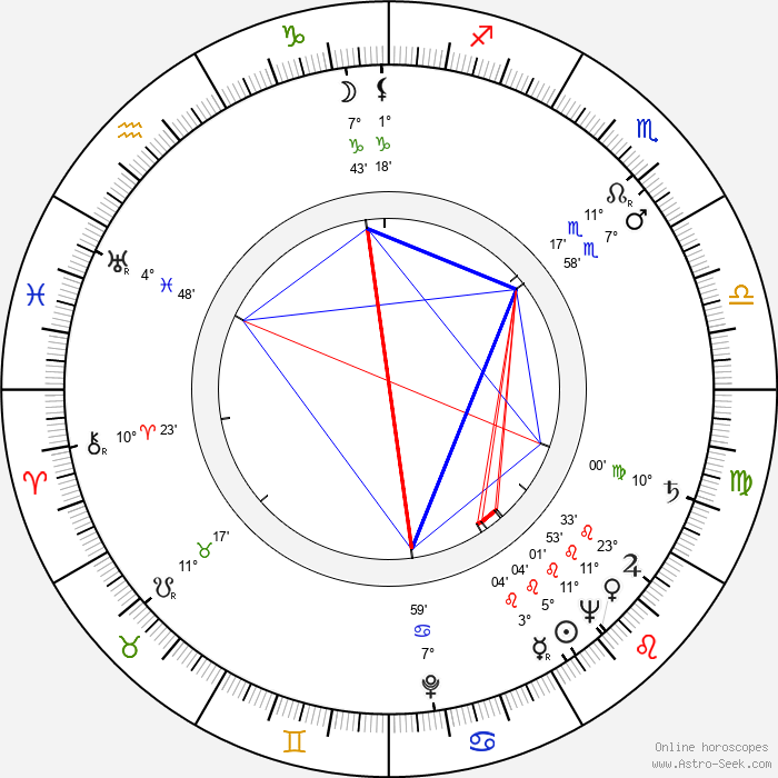 Andrew V. McLaglen - Birth horoscope chart