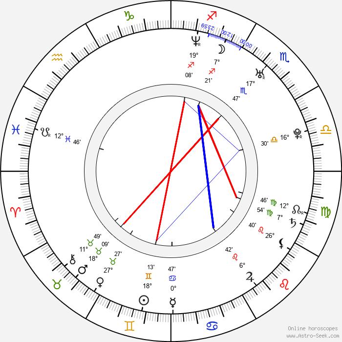 Andrew W. Walker - Birth horoscope chart