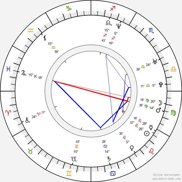 Andrew Wilder - Birth horoscope chart