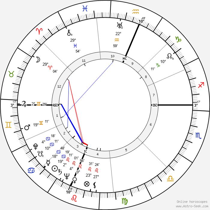 Andrew Wyeth - Birth horoscope chart
