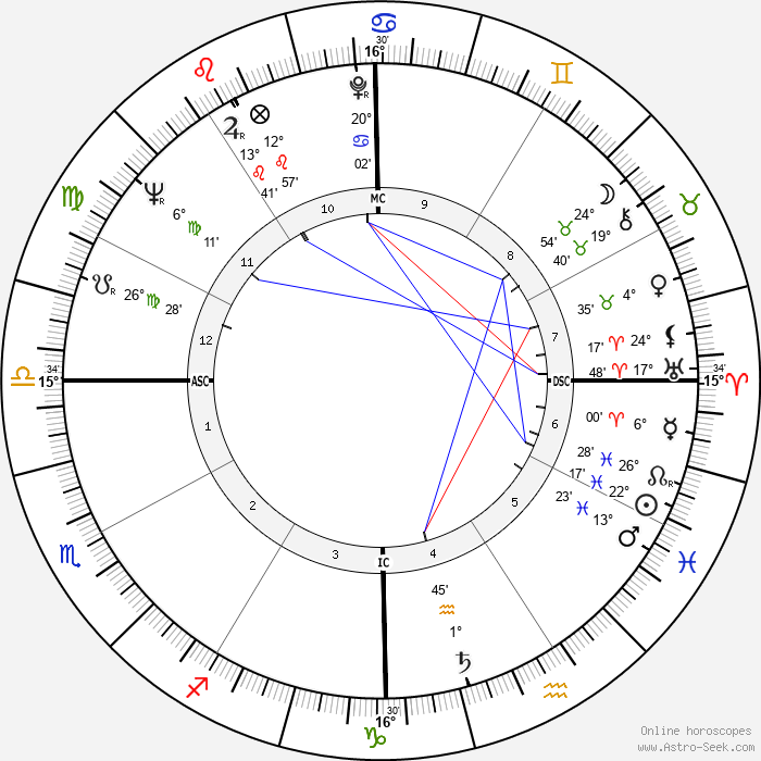 Andrew Young - Birth horoscope chart