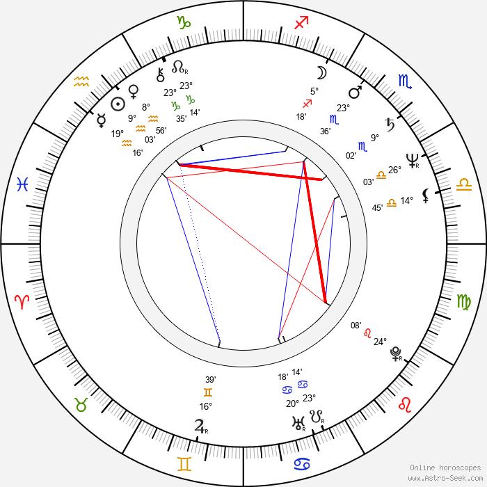 Andrey Gradov - Birth horoscope chart