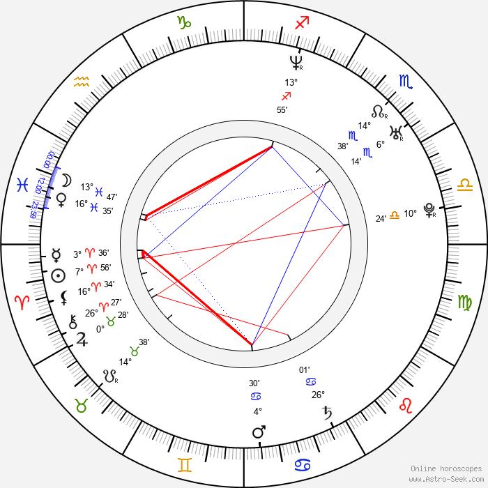 Andrey Iskanov - Birth horoscope chart