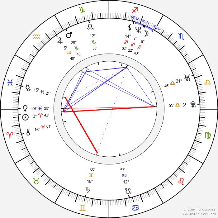 Andrey Merzlikin - Birth horoscope chart
