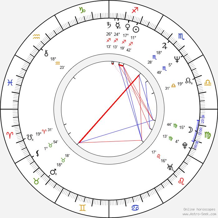 Andrey Podoshian - Birth horoscope chart
