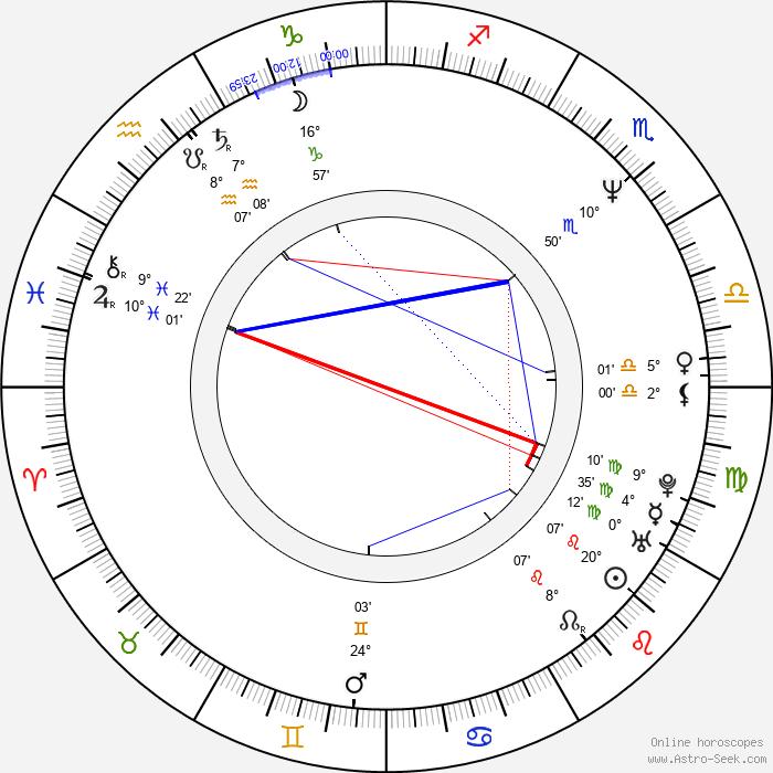 Andrey Sokolov 1962 - Birth horoscope chart