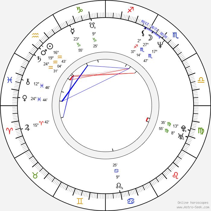 Andrey Zvyagintsev - Birth horoscope chart