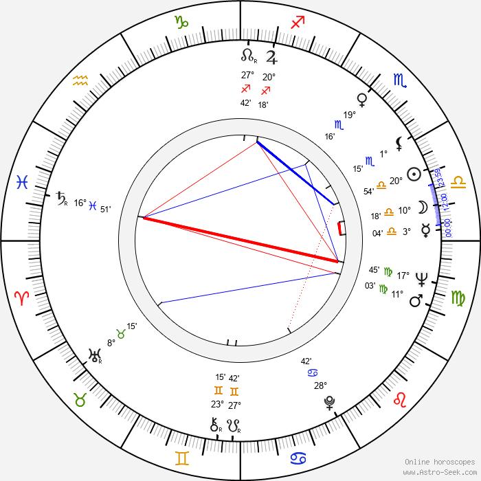 Andrzej Antkowiak - Birth horoscope chart