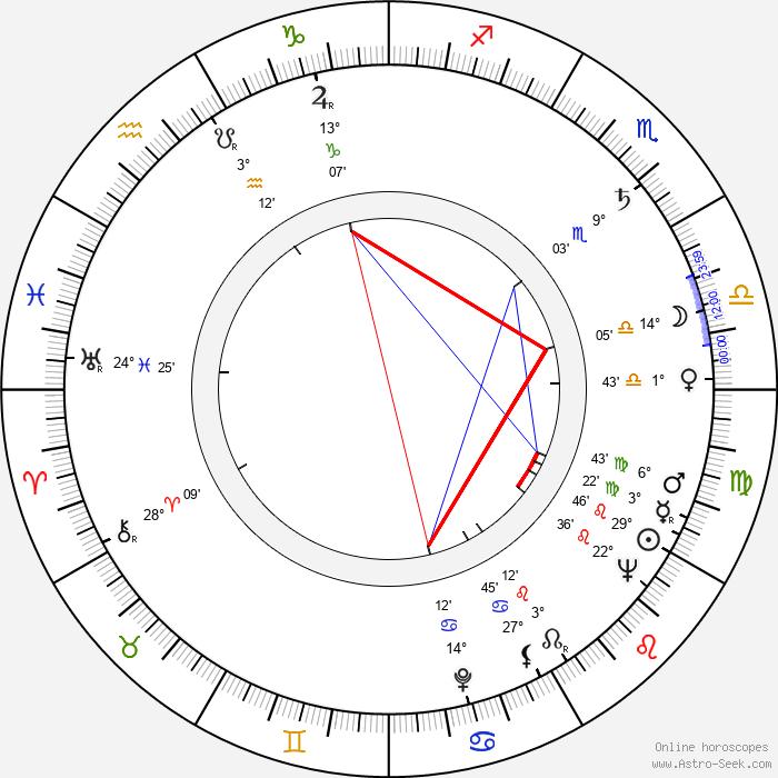 Andrzej Balcerzak - Birth horoscope chart
