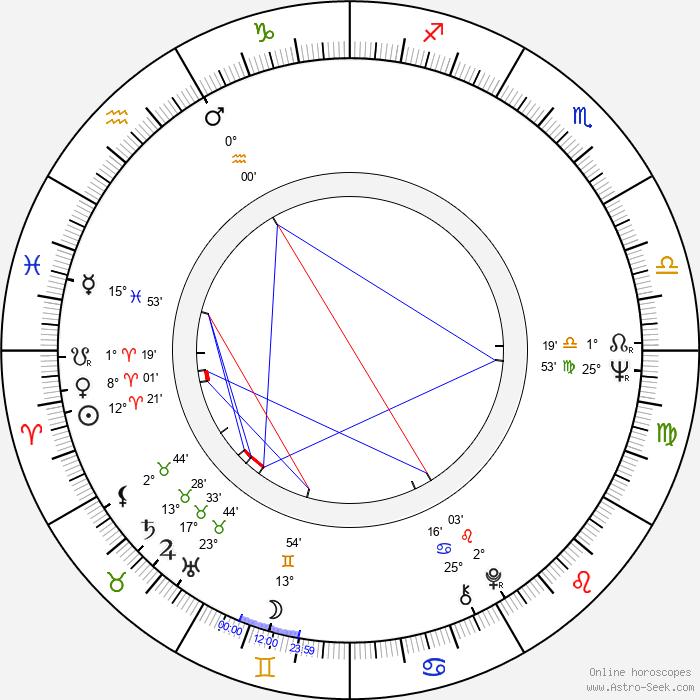 Andrzej Barański - Birth horoscope chart