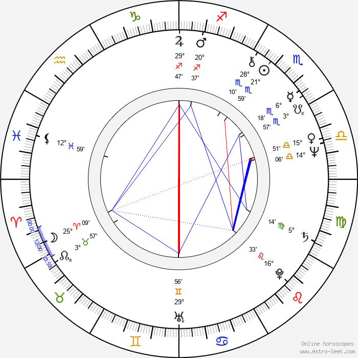 Andrzej Bieniasz - Birth horoscope chart