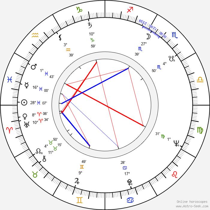 Andrzej Czekalski - Birth horoscope chart