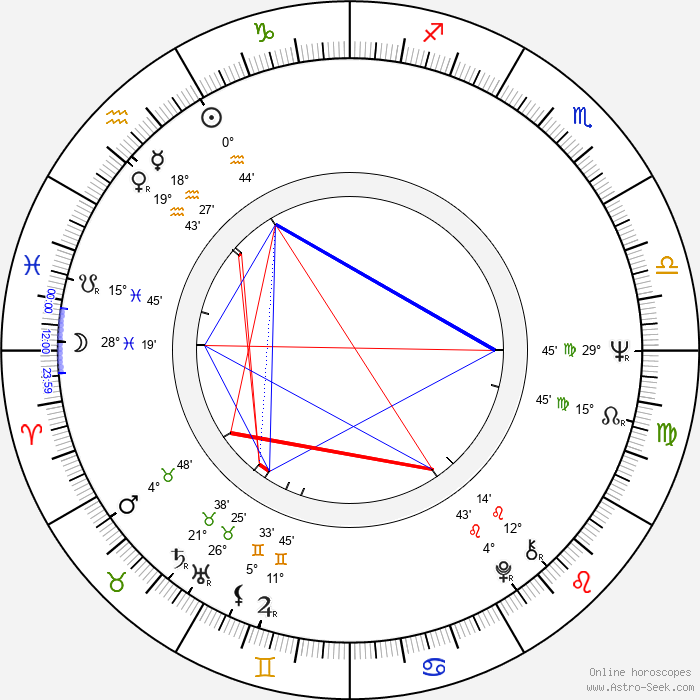Andrzej Fedorowicz - Birth horoscope chart