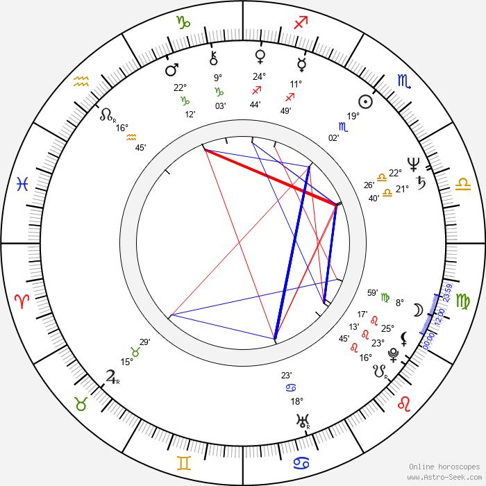 Andrzej Golejewski - Birth horoscope chart