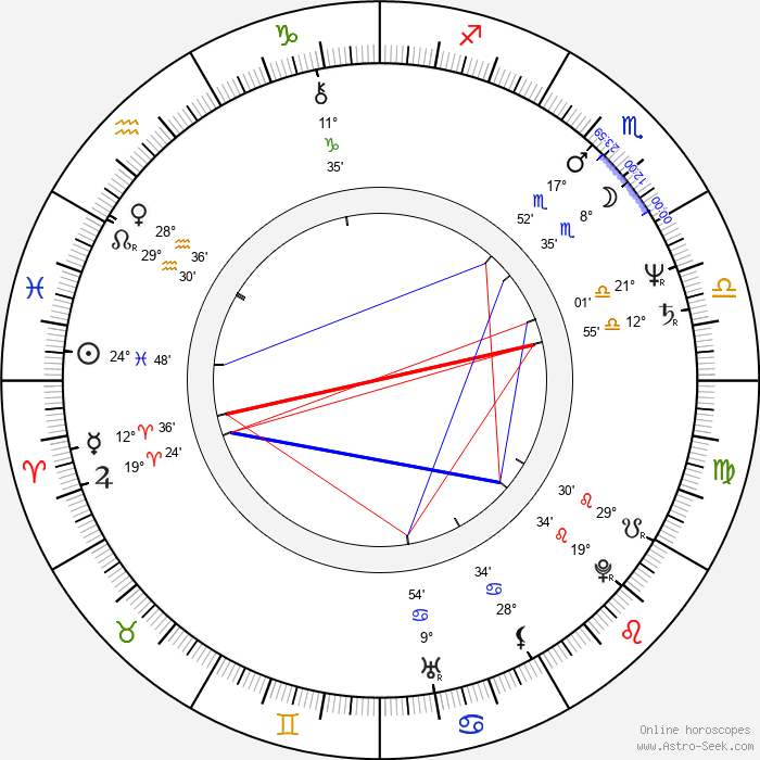 Andrzej Grabowski - Birth horoscope chart