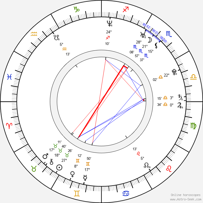 Andrzej Hausner - Birth horoscope chart
