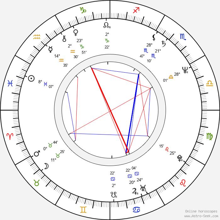 Andrzej Hudziak - Birth horoscope chart