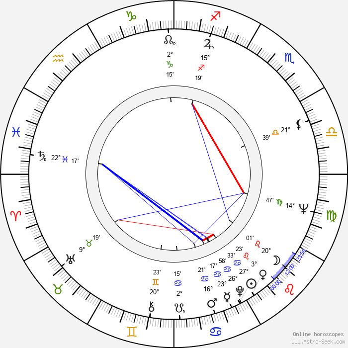 Andrzej Kondratiuk - Birth horoscope chart