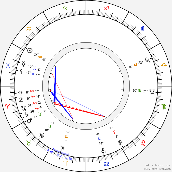 Andrzej Kotkowski - Birth horoscope chart
