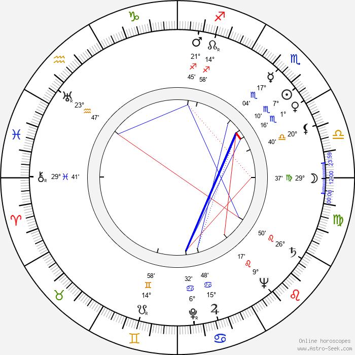 Andrzej Krasicki - Birth horoscope chart