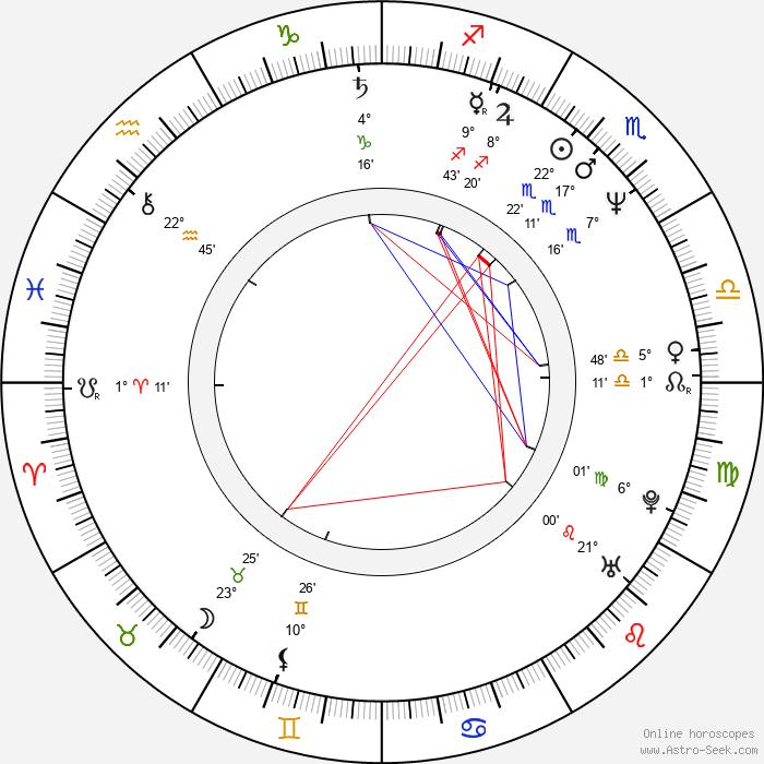 Andrzej Krucz - Birth horoscope chart